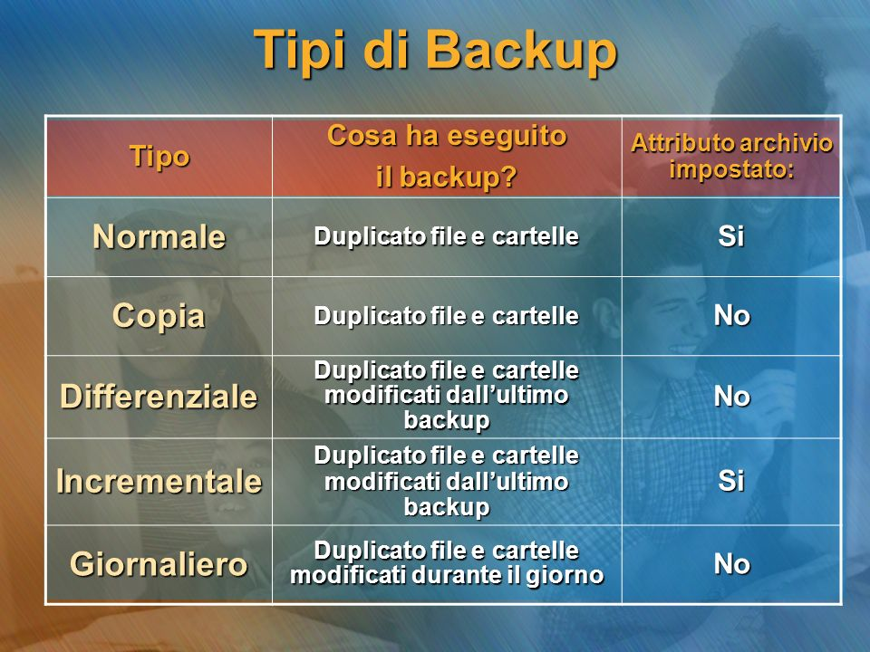 Tipi di Backup Tipo Cosa ha eseguito il backup? Attributo archivio impostato: Normale Duplicato file e cartelle Si Copia No Differenziale Duplicato fi