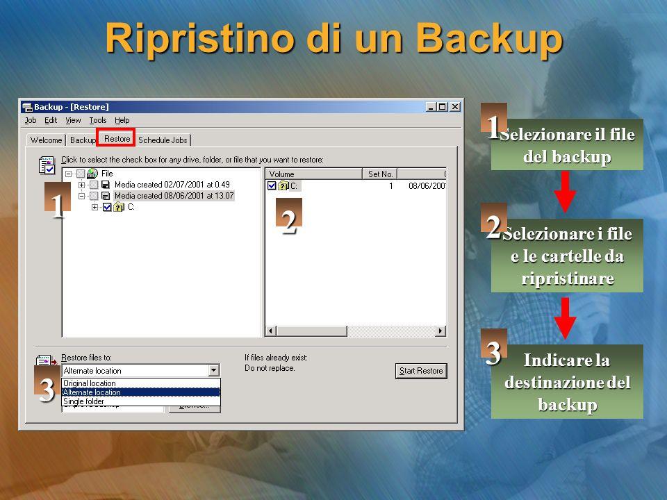 Ripristino di un Backup Selezionare i file e le cartelle da ripristinare 1 Selezionare il file del backup Indicare la destinazione del backup 1 2 3 1 2 3
