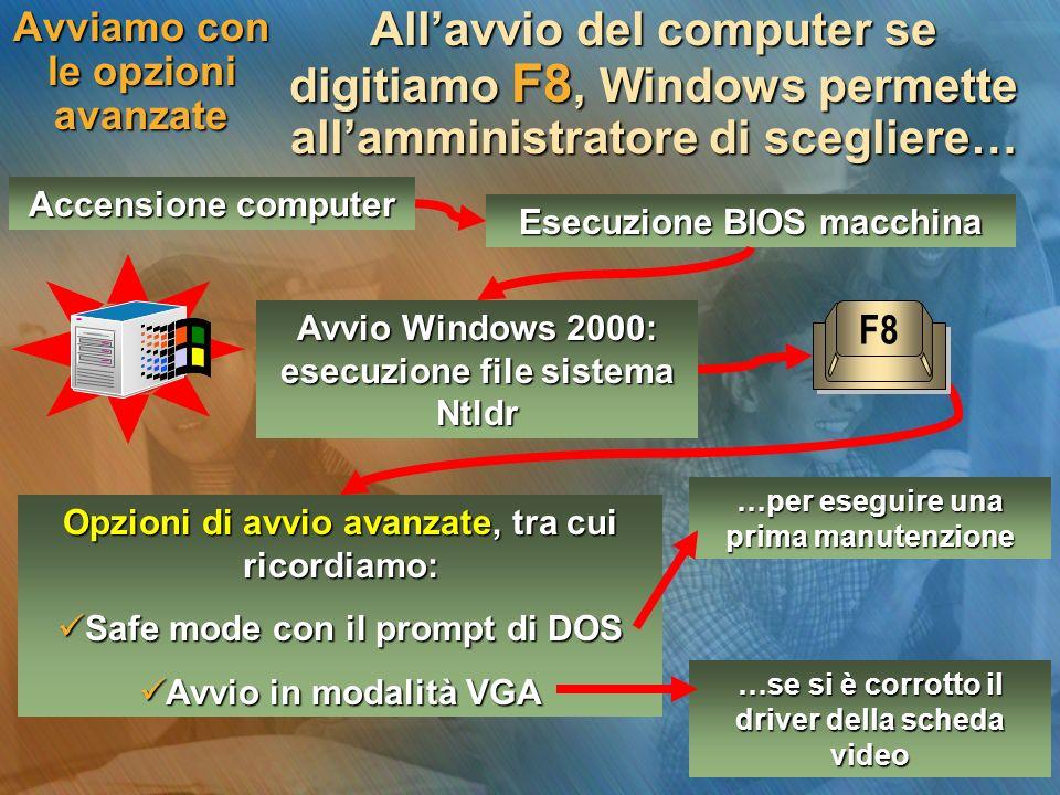 Avvio Windows 2000: esecuzione file sistema Ntldr Avviamo con le opzioni avanzate Accensione computer Esecuzione BIOS macchina Opzioni di avvio avanzate, tra cui ricordiamo: Safe mode con il prompt di DOS Safe mode con il prompt di DOS Avvio in modalità VGA Avvio in modalità VGA …se si è corrotto il driver della scheda video …per eseguire una prima manutenzione Allavvio del computer se digitiamo F8, Windows permette allamministratore di scegliere… F8