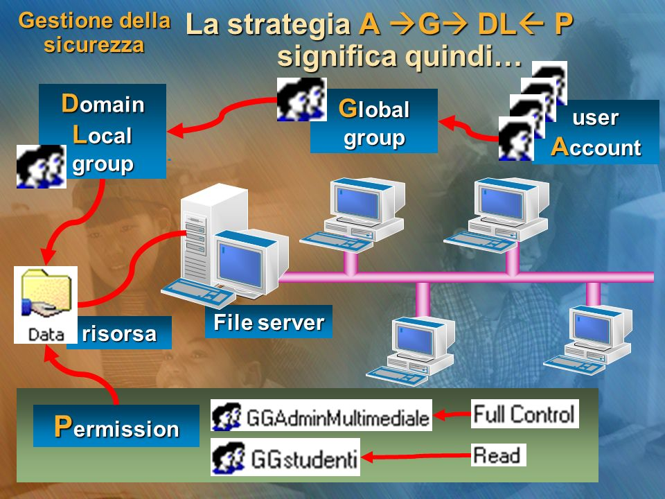 risorsa user A ccount Gestione della sicurezza La strategia A G DL P significa quindi… File server G lobal group P ermission D omain L ocal group
