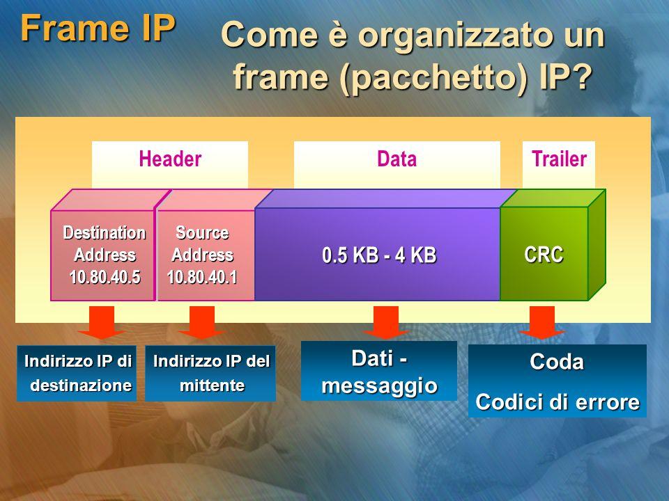 Frame IP Come è organizzato un frame (pacchetto) IP? Header Source Address 10.80.40.1 Source Address 10.80.40.1 Destination Address 10.80.40.5 Destina