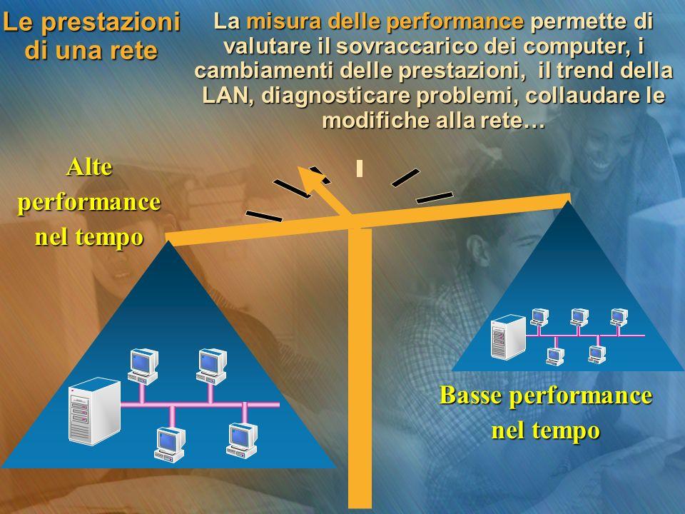 Le prestazioni di una rete Basse performance nel tempo Alteperformance La misura delle performance permette di valutare il sovraccarico dei computer, i cambiamenti delle prestazioni, il trend della LAN, diagnosticare problemi, collaudare le modifiche alla rete…