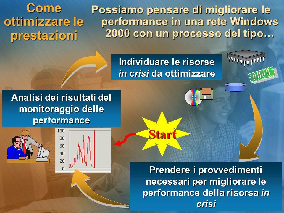 Come ottimizzare le prestazioni Possiamo pensare di migliorare le performance in una rete Windows 2000 con un processo del tipo… Analisi dei risultati del monitoraggio delle performance Individuare le risorse in crisi da ottimizzare Prendere i provvedimenti necessari per migliorare le performance della risorsa in crisi Start