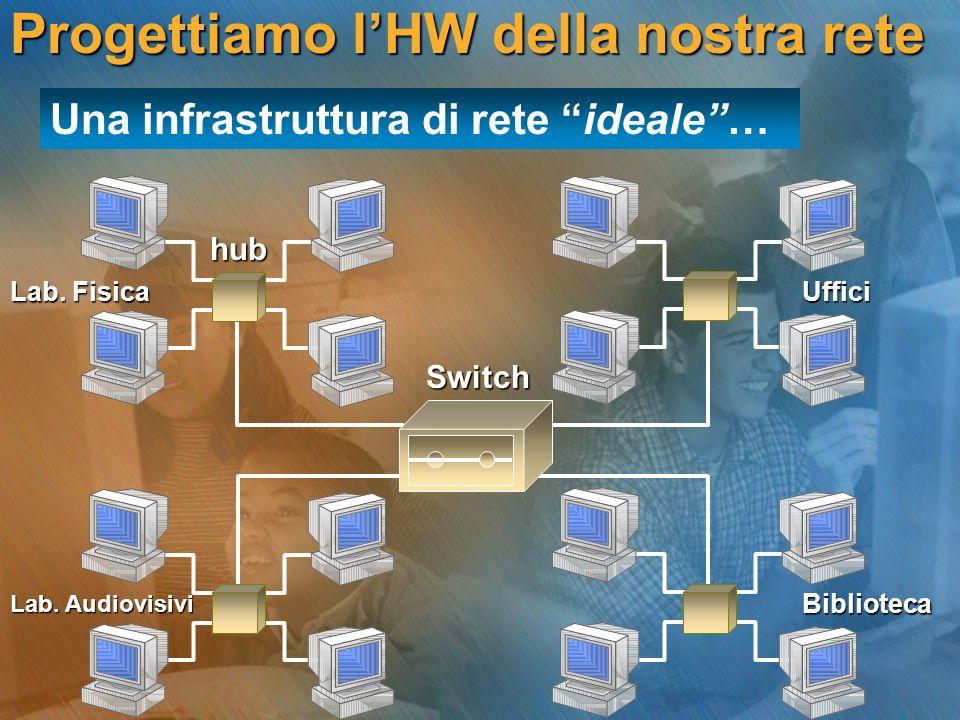 Una infrastruttura di rete ideale… Switch hub Lab. Audiovisivi Lab. Fisica Biblioteca Uffici