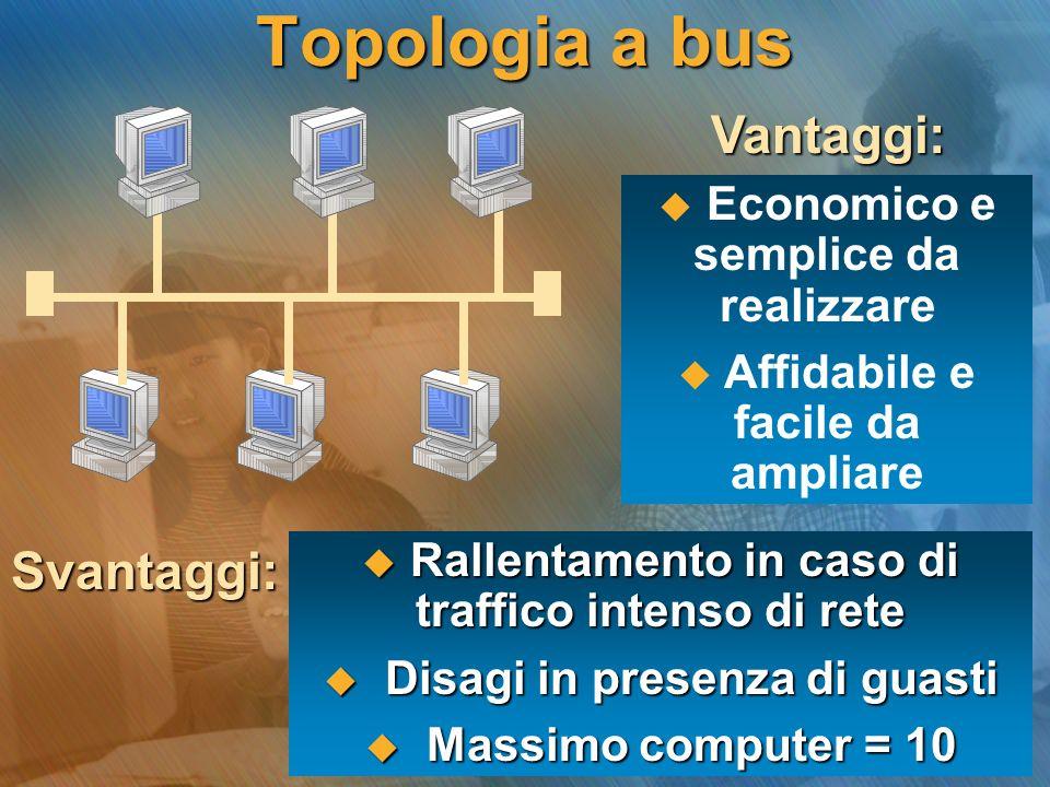 Topologia a bus Economico e semplice da realizzare Affidabile e facile da ampliare Svantaggi: Rallentamento in caso di traffico intenso di rete Rallen