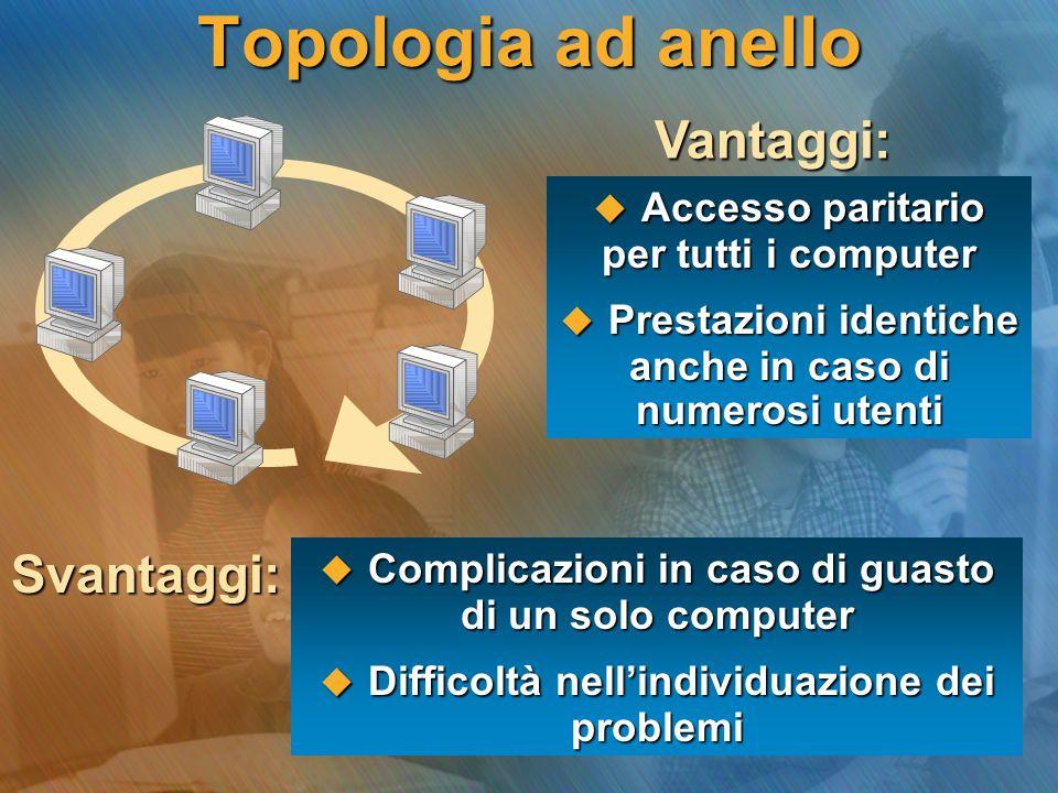 Topologia ad anello Accesso paritario per tutti i computer Accesso paritario per tutti i computer Prestazioni identiche anche in caso di numerosi uten