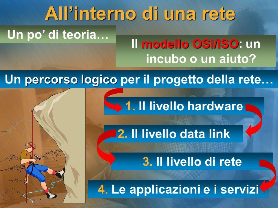 Allinterno di una rete Un po di teoria… modello OSI/ISO Il modello OSI/ISO: un incubo o un aiuto? 1. Il livello hardware 2. Il livello data link 3. Il