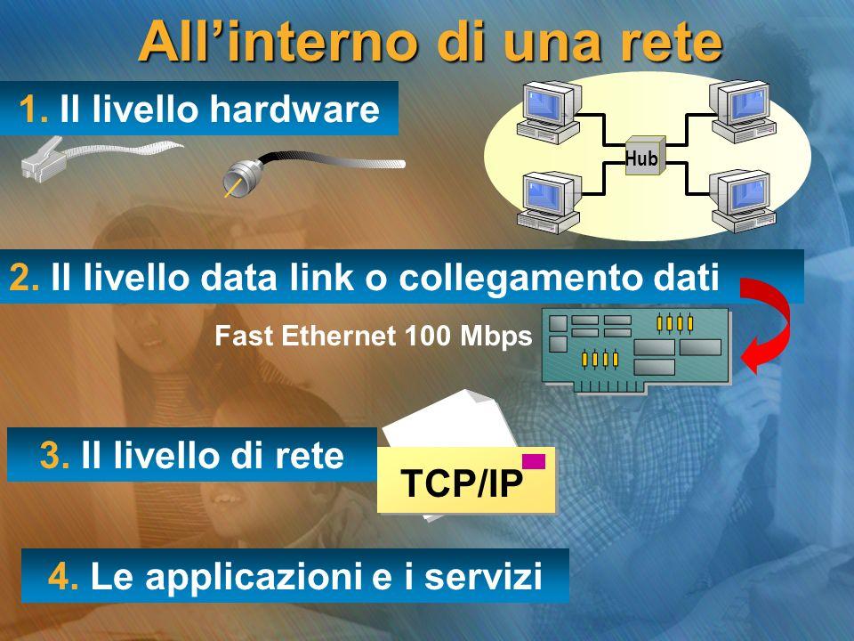 Allinterno di una rete 1. Il livello hardware 2. Il livello data link o collegamento dati 3. Il livello di rete 4. Le applicazioni e i servizi Hub TCP