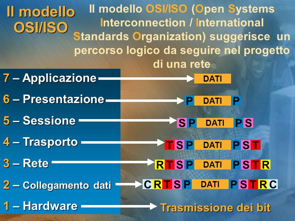 Il modello OSI/ISO Il modello OSI/ISO (Open Systems Interconnection / International Standards Organization) suggerisce un percorso logico da seguire n