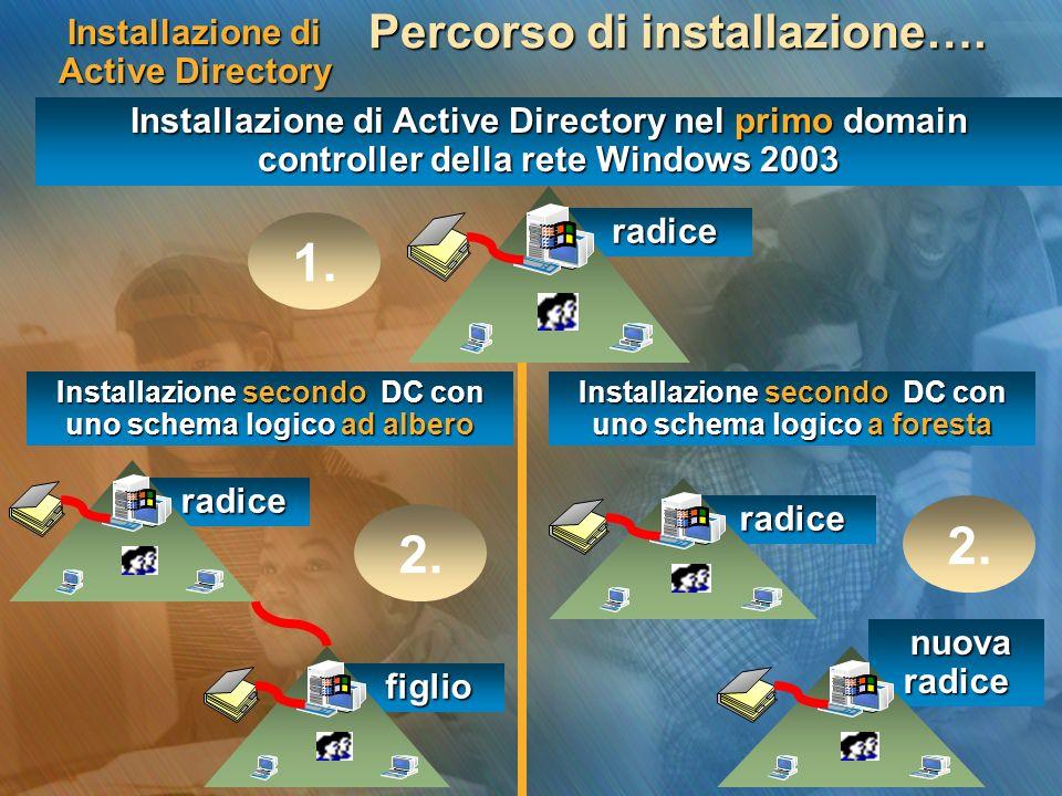 Installazione di Active Directory Percorso di installazione…. Installazione di Active Directory nel primo domain controller della rete Windows 2003 ra
