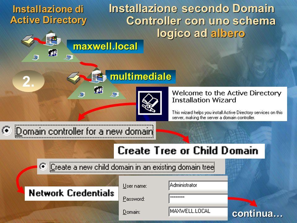 Installazione di Active Directory Installazione secondo Domain Controller con uno schema logico ad albero maxwell.local multimediale 2. continua…