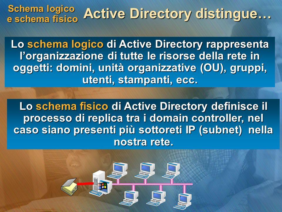 Schema logico e schema fisico Active Directory distingue… Lo schema logico di Active Directory rappresenta lorganizzazione di tutte le risorse della r