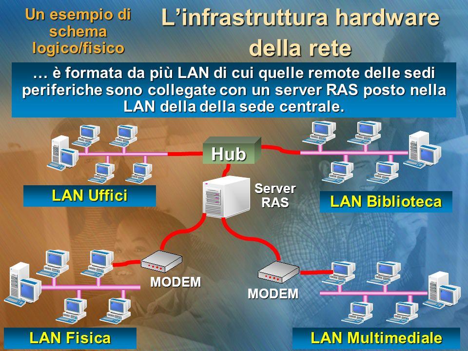 Un esempio di schema logico/fisico Linfrastruttura hardware della rete … è formata da più LAN di cui quelle remote delle sedi periferiche sono collega