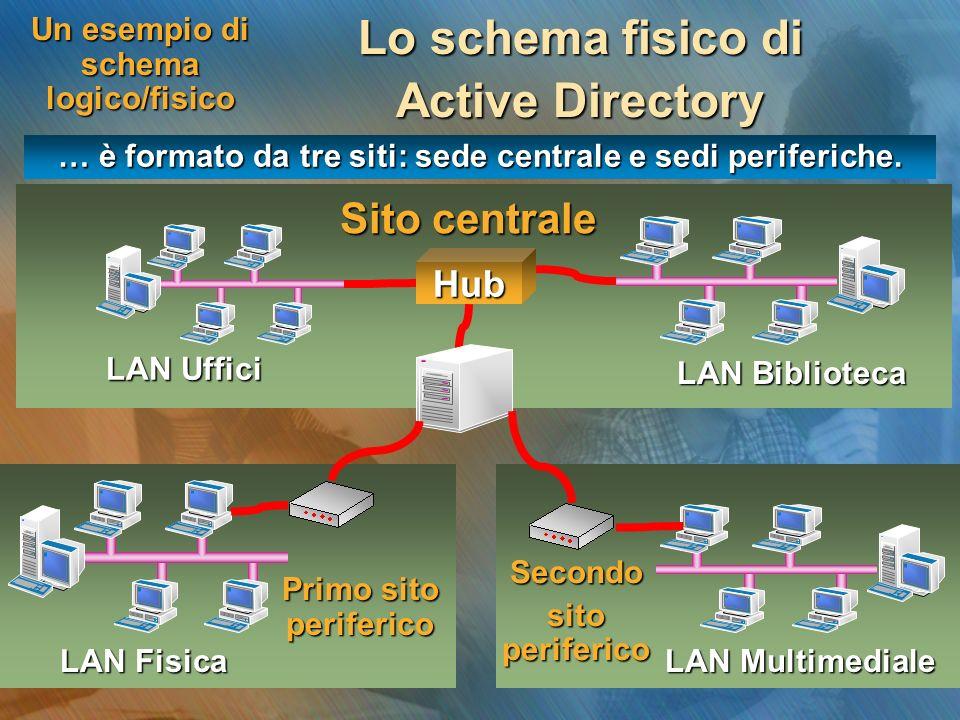 Un esempio di schema logico/fisico Lo schema fisico di Active Directory … è formato da tre siti: sede centrale e sedi periferiche. LAN Uffici LAN Fisi