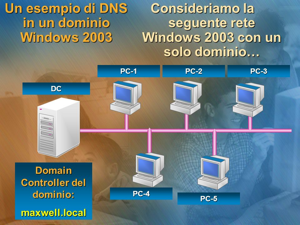 Un esempio di DNS in un dominio Windows 2003 Consideriamo la seguente rete Windows 2003 con un solo dominio… Domain Controller del dominio: maxwell.lo