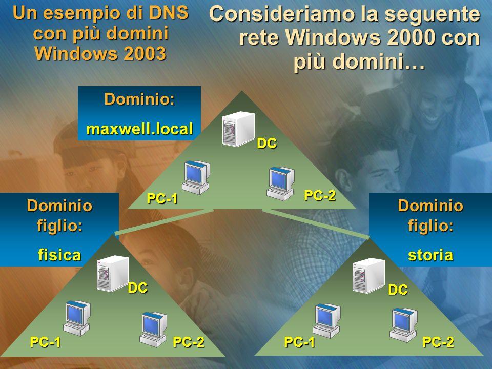 Dominio figlio: storia fisica Un esempio di DNS con più domini Windows 2003 Consideriamo la seguente rete Windows 2000 con più domini… Dominio:maxwell