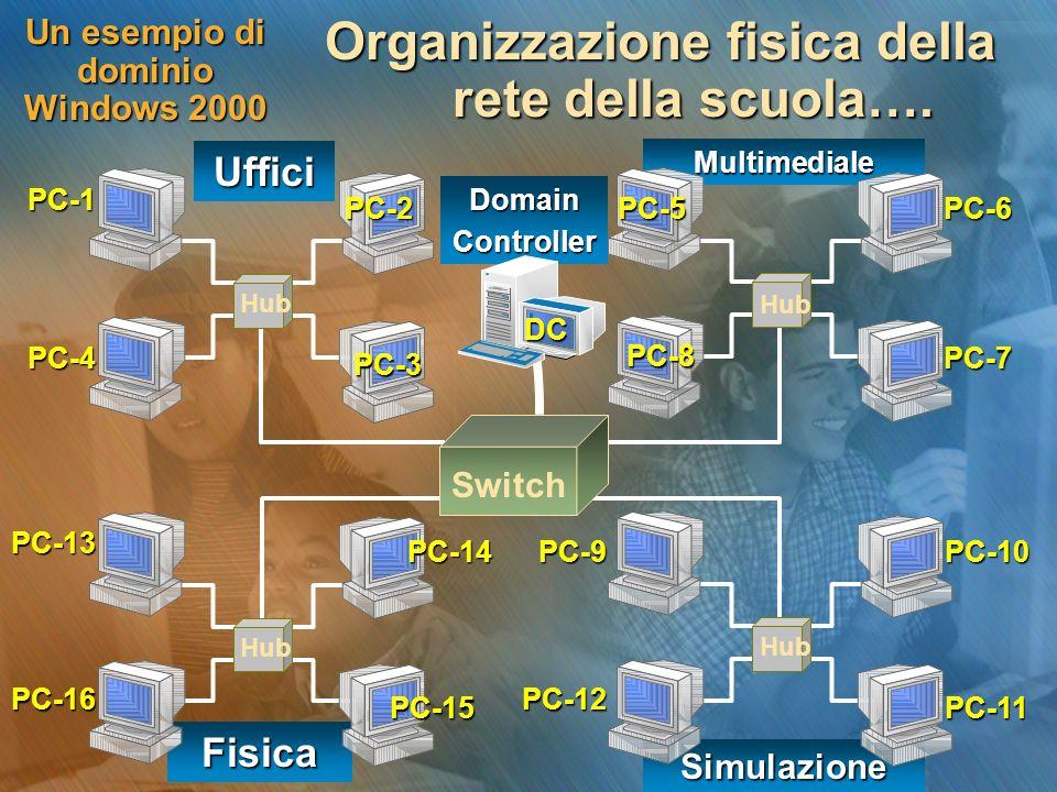 Simulazione Fisica Multimediale Un esempio di dominio Windows 2000 Organizzazione fisica della rete della scuola…. Switch Hub Uffici DomainControllerP