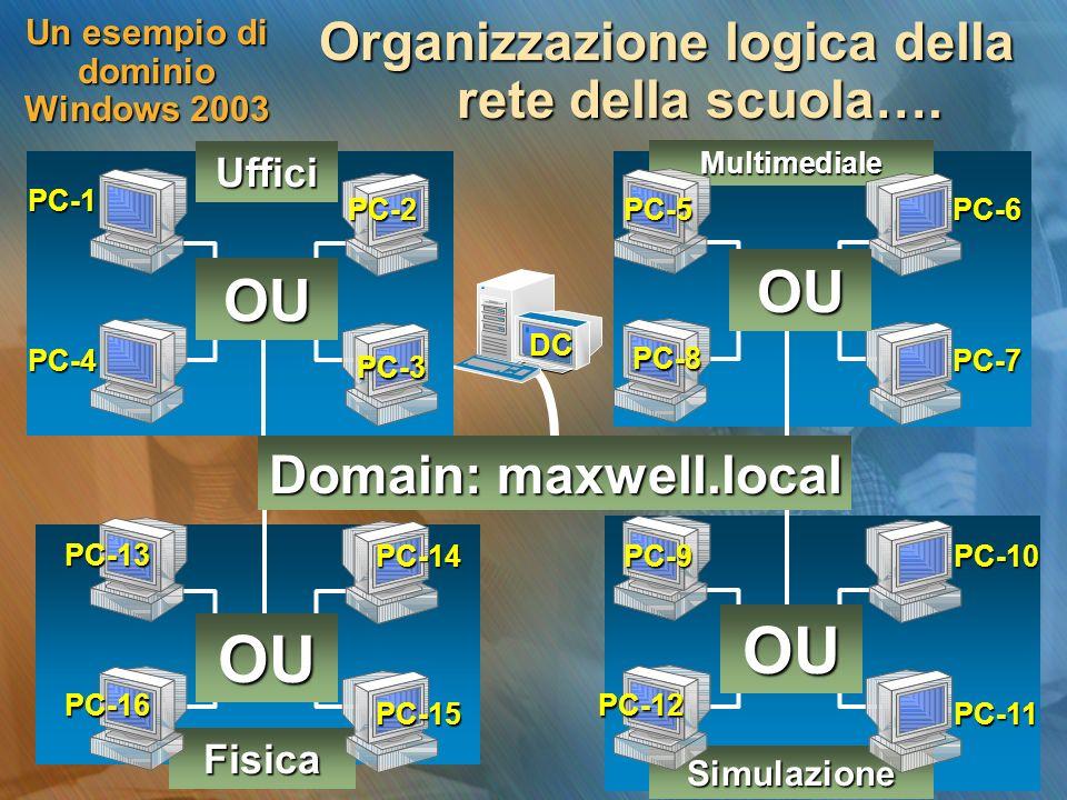 Un esempio di dominio Windows 2003 Organizzazione logica della rete della scuola…. Simulazione Fisica Multimediale Hub Uffici PC-1 PC-4 PC-2 PC-3 PC-5
