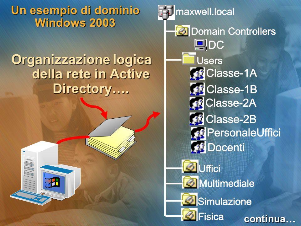 Un esempio di dominio Windows 2003 Organizzazione logica della rete in Active Directory…. continua continua …