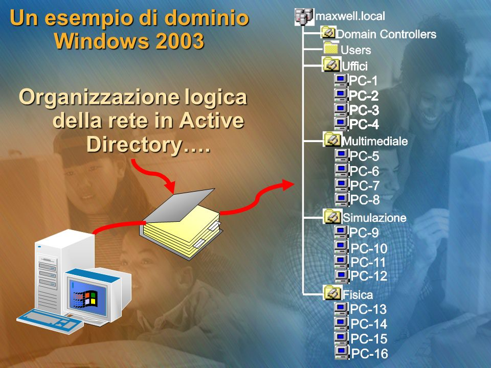 Un esempio di dominio Windows 2003 Organizzazione logica della rete in Active Directory….