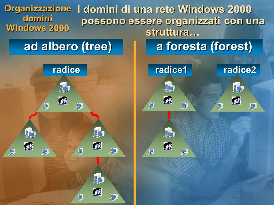 radice2 radice2 radice1 radice1 radice radice Organizzazione domini Windows 2000 I domini di una rete Windows 2000 possono essere organizzati con una struttura… ad albero (tree) ad albero (tree) a foresta (forest)