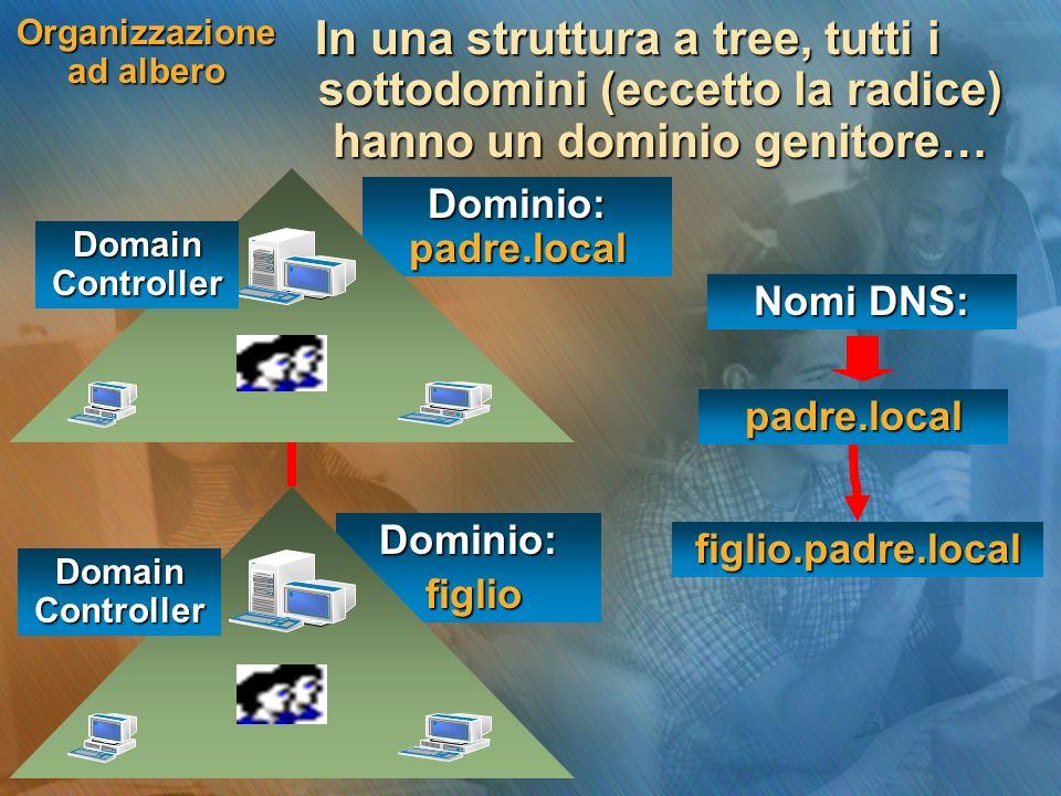 Dominio: padre.local Dominio: figlio figlio Organizzazione ad albero In una struttura a tree, tutti i sottodomini (eccetto la radice) hanno un dominio genitore… Domain Controller Nomi DNS: padre.local figlio.padre.local
