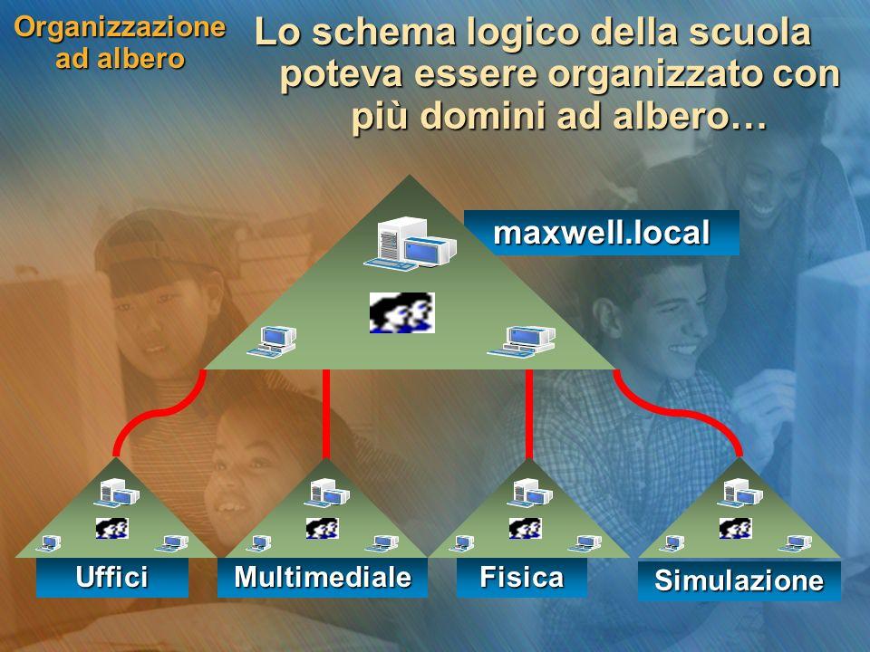Organizzazione ad albero Lo schema logico della scuola poteva essere organizzato con più domini ad albero… maxwell.local UfficiMultimedialeFisica Simu