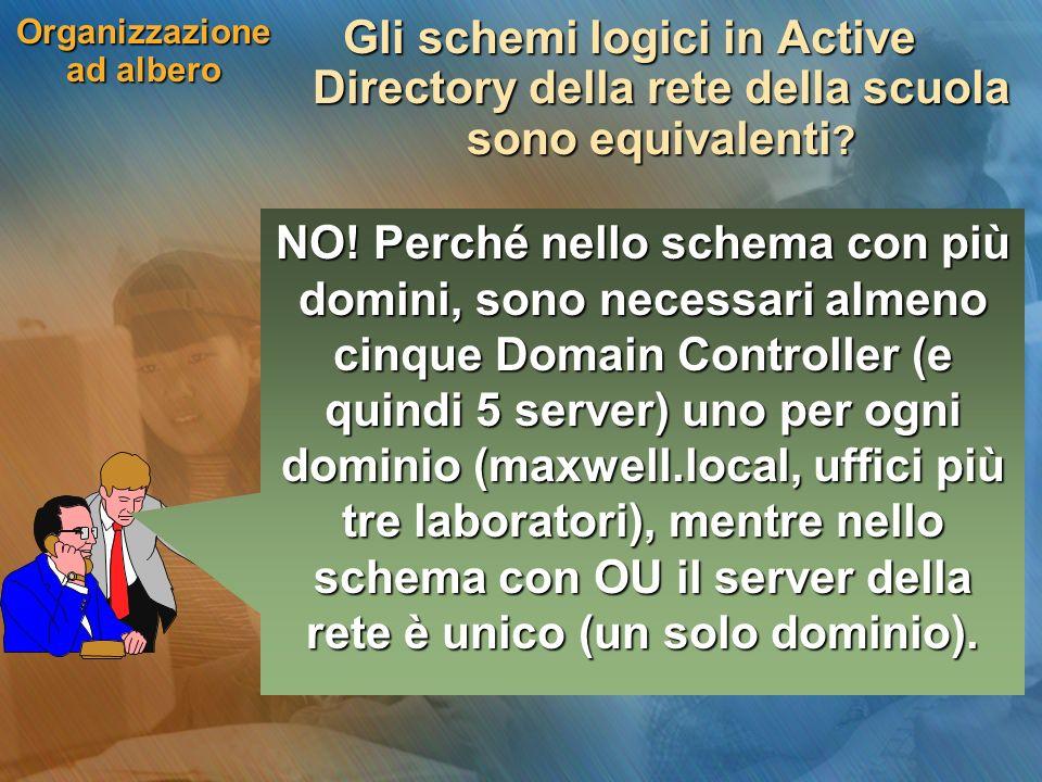Organizzazione ad albero Gli schemi logici in Active Directory della rete della scuola sono equivalenti ? NO! Perché nello schema con più domini, sono