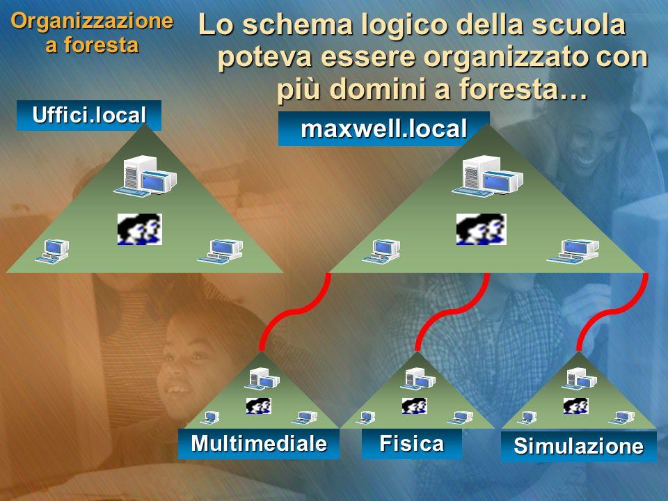 Organizzazione a foresta Lo schema logico della scuola poteva essere organizzato con più domini a foresta… maxwell.local Uffici.local MultimedialeFisica Simulazione