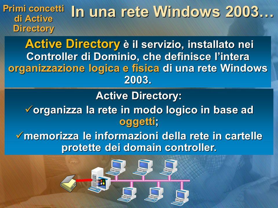 Primi concetti di Active Directory In una rete Windows 2003… Active Directory è il servizio, installato nei Controller di Dominio, che definisce lintera organizzazione logica e fisica di una rete Windows 2003.