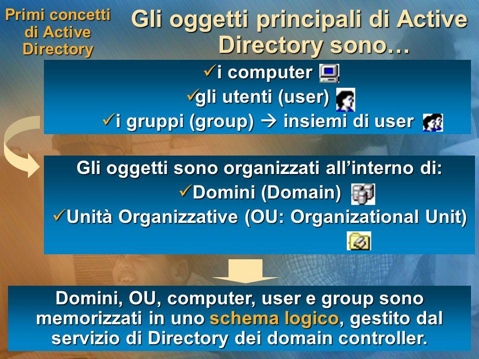 Primi concetti di Active Directory Gli oggetti principali di Active Directory sono… i computer i computer gli utenti (user) gli utenti (user) i gruppi