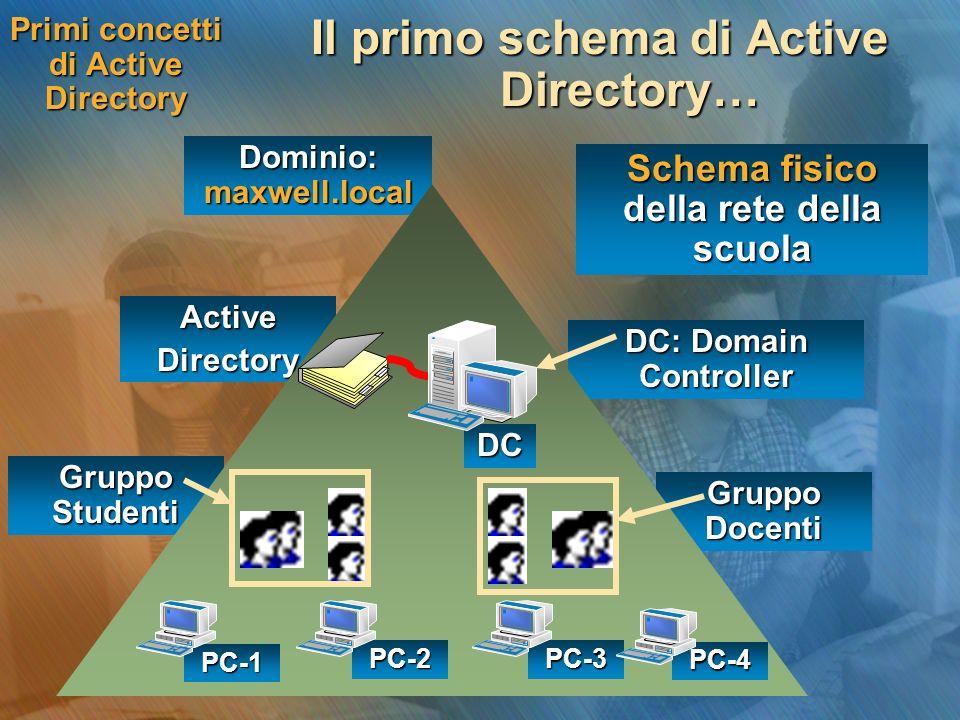 Gruppo Docenti Gruppo Studenti ActiveDirectory DC: Domain Controller Dominio: maxwell.local Primi concetti di Active Directory Il primo schema di Acti