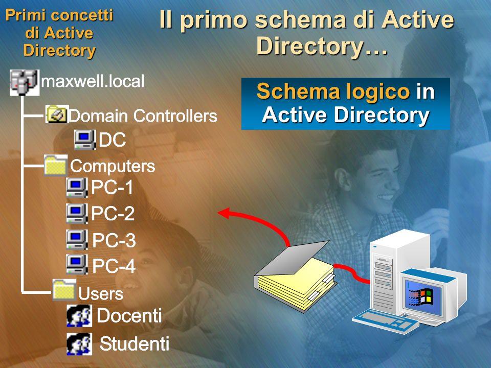 Organizzazione ad albero Gli schemi logici in Active Directory della rete della scuola sono equivalenti .