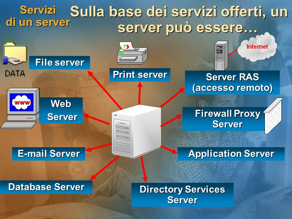Servizi di un server In un server Windows 2003, i servizi sono: integrati nel sistema operativo (service) integrati nel sistema operativo (service) disponibili se si installa un software aggiuntivo disponibili se si installa un software aggiuntivo File server Print server Server RAS R-RAS Service Directory Services Server Active Directory Application Server Terminal Services E-mail Server Exchange 2003 Database Server SQL Server Firewall Proxy Server ISA: Internet Security Acceleration Windows 2003 Server Web Server IIS: Internet Information Server
