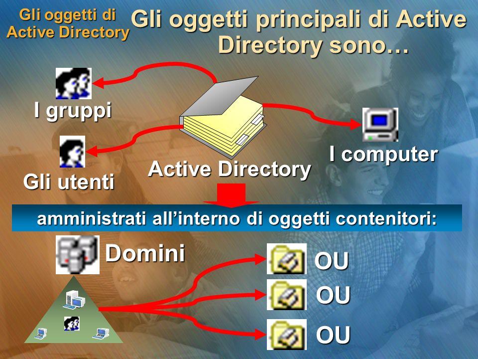 Gli oggetti di Active Directory Gli oggetti principali di Active Directory sono… Active Directory I gruppi amministrati allinterno di oggetti contenit