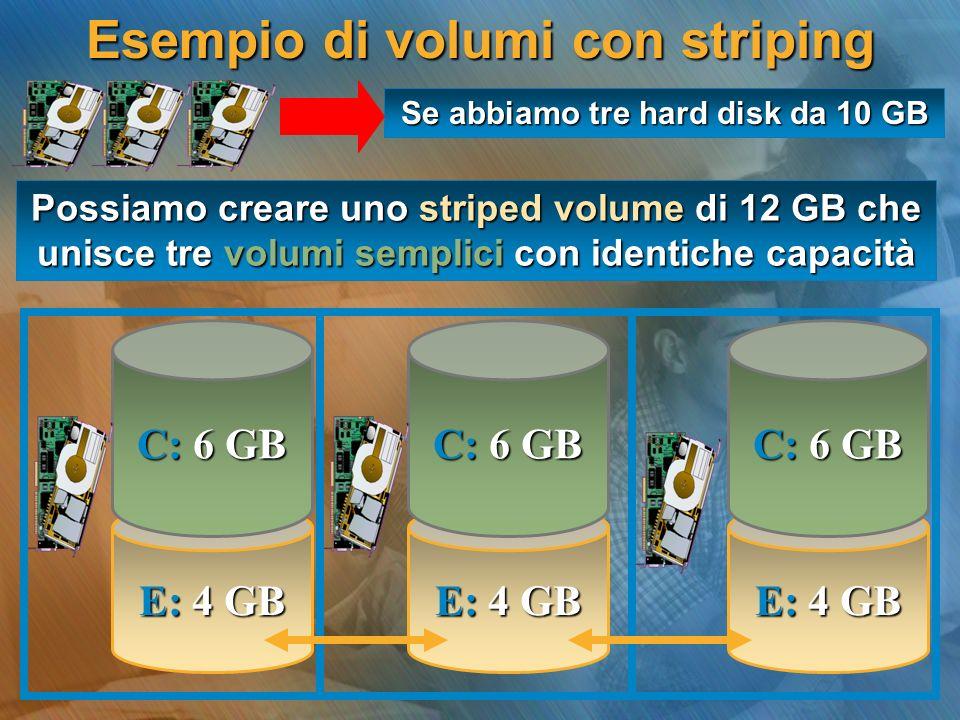 Esempio di volumi con striping E: 4 GB Se abbiamo tre hard disk da 10 GB Possiamo creare uno striped volume di 12 GB che unisce tre volumi semplici co