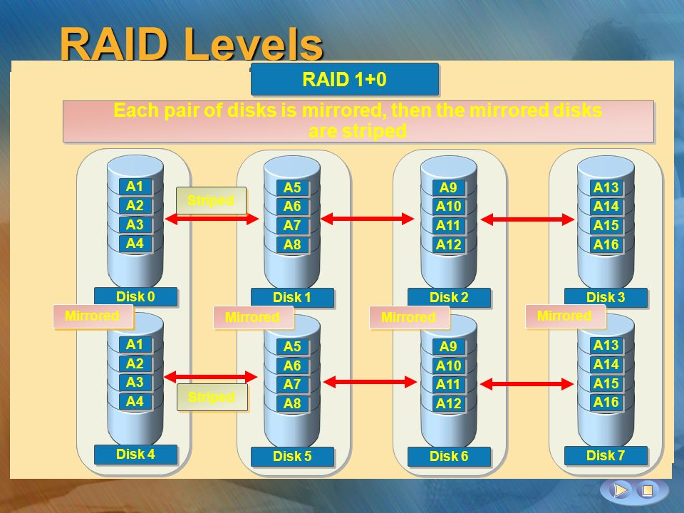 RAID Levels Disk 0 A7 A5 A3 A1 Disk 1 A8 A6 A4 A2 Striped set without parity or mirroring RAID 0 Disk 0 A4 A3 A2 A1 Disk 1 A4 A3 A2 A1 Mirrored drives