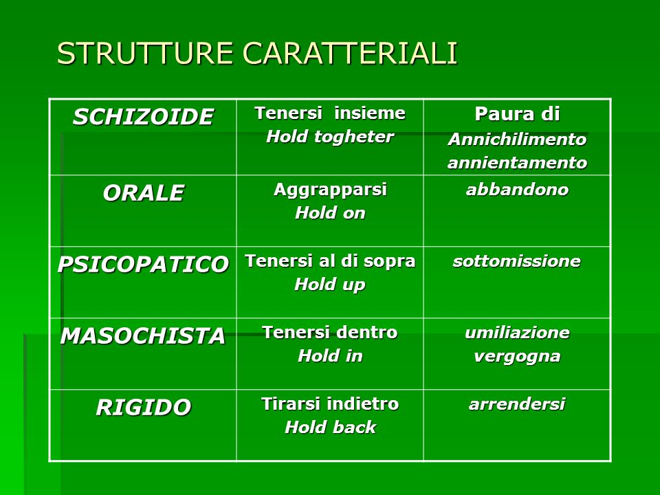 STRUTTURE CARATTERIALI SCHIZOIDE Tenersi insieme Hold togheter Paura di Annichilimentoannientamento ORALEAggrapparsi Hold on abbandono PSICOPATICO Tenersi al di sopra Hold up sottomissione MASOCHISTA Tenersi dentro Hold in umiliazionevergogna RIGIDO Tirarsi indietro Hold back arrendersi