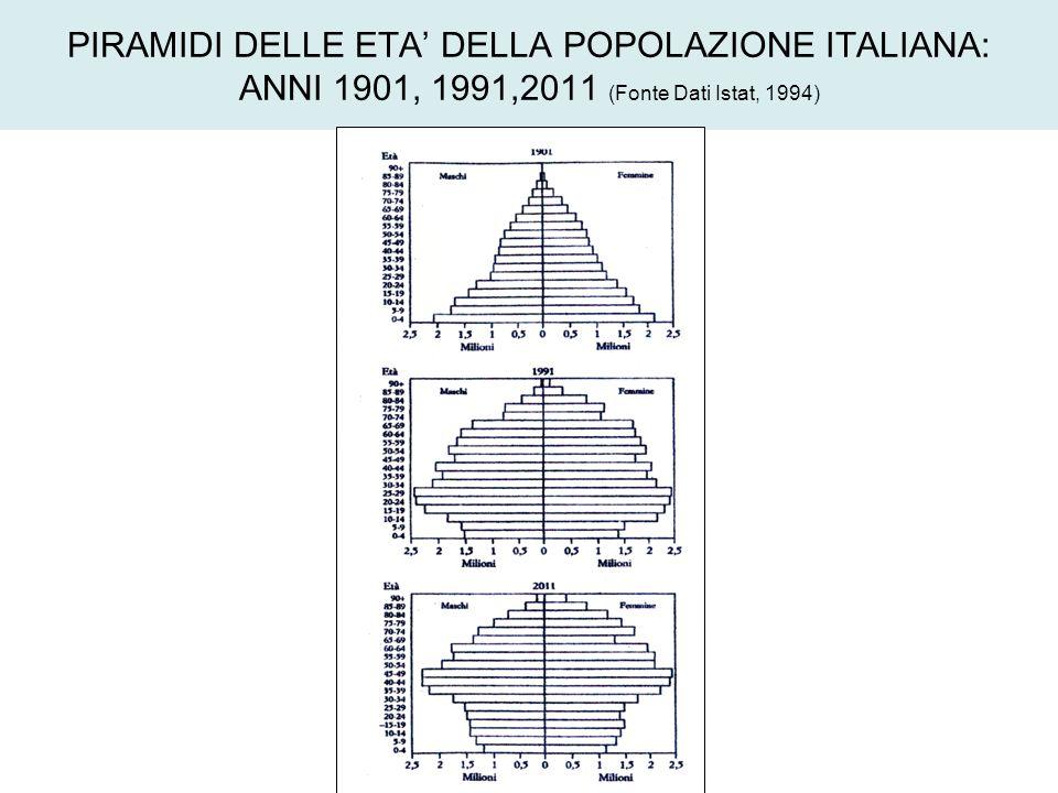 PIRAMIDI DELLE ETA DELLA POPOLAZIONE ITALIANA: ANNI 1901, 1991,2011 (Fonte Dati Istat, 1994)