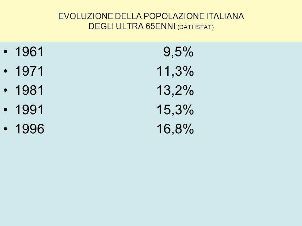 EVOLUZIONE DELLA POPOLAZIONE ITALIANA DEGLI ULTRA 65ENNI (DATI ISTAT) 1961 9,5% 1971 11,3% 1981 13,2% 1991 15,3% 1996 16,8%