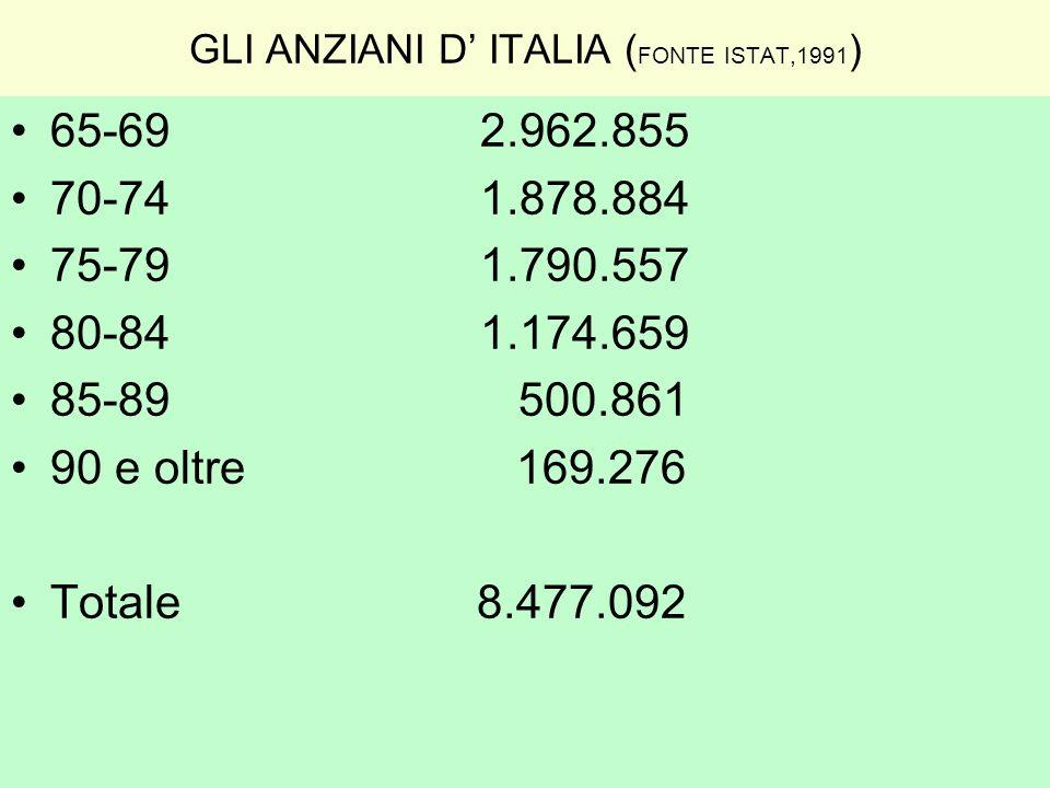 GLI ANZIANI D ITALIA ( FONTE ISTAT,1991 ) 65-69 2.962.855 70-74 1.878.884 75-79 1.790.557 80-84 1.174.659 85-89 500.861 90 e oltre 169.276 Totale 8.47
