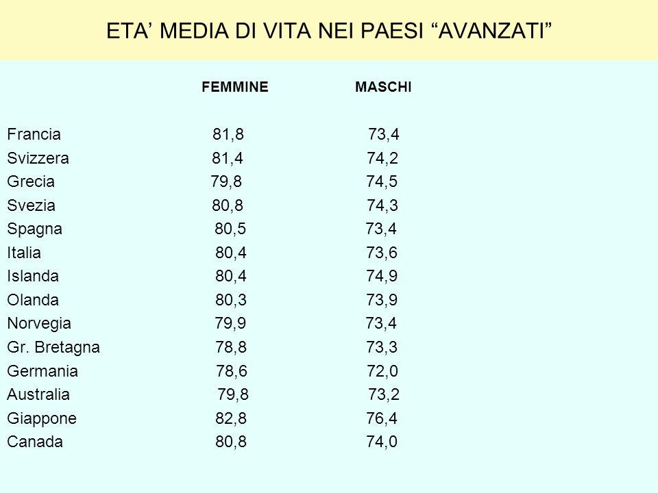 ETA MEDIA DI VITA NEI PAESI AVANZATI FEMMINE MASCHI Francia 81,8 73,4 Svizzera 81,4 74,2 Grecia 79,8 74,5 Svezia 80,8 74,3 Spagna 80,5 73,4 Italia 80,