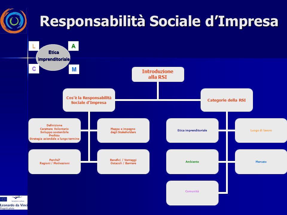 Introduzione alla RSI Cosè la Responsabilità Sociale dImpresa Definizione Carattere Volontario Sviluppo sostenibile Profitto Strategia aziendale a lungo termine Mappa e impegno degli Stakeholders Perché.