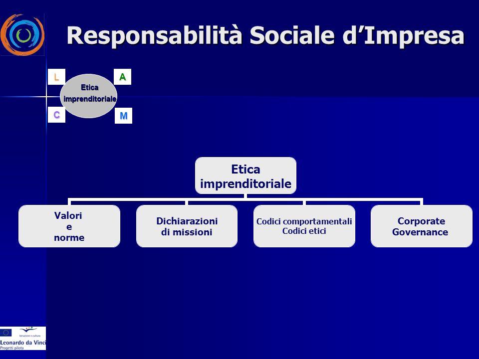 Etica imprenditoriale Valori e norme Dichiarazioni di missioni Codici comportamentali Codici etici Corporate Governance EticaimprenditorialeAC ML Responsabilità Sociale dImpresa