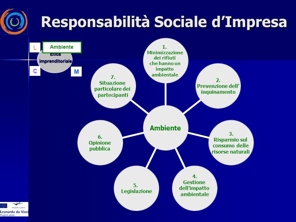 EticaimprenditorialeAC ML Ambiente 1. Minimizzazione dei rifiuti che hanno un impatto ambientale 2.