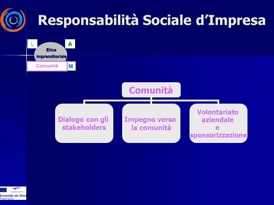 Comunità Dialogo con gli stakeholders Impegno verso la comunità Volontariato aziendale e sponsorizzazione EticaimprenditorialeAC ML Comunità Responsabilità Sociale dImpresa