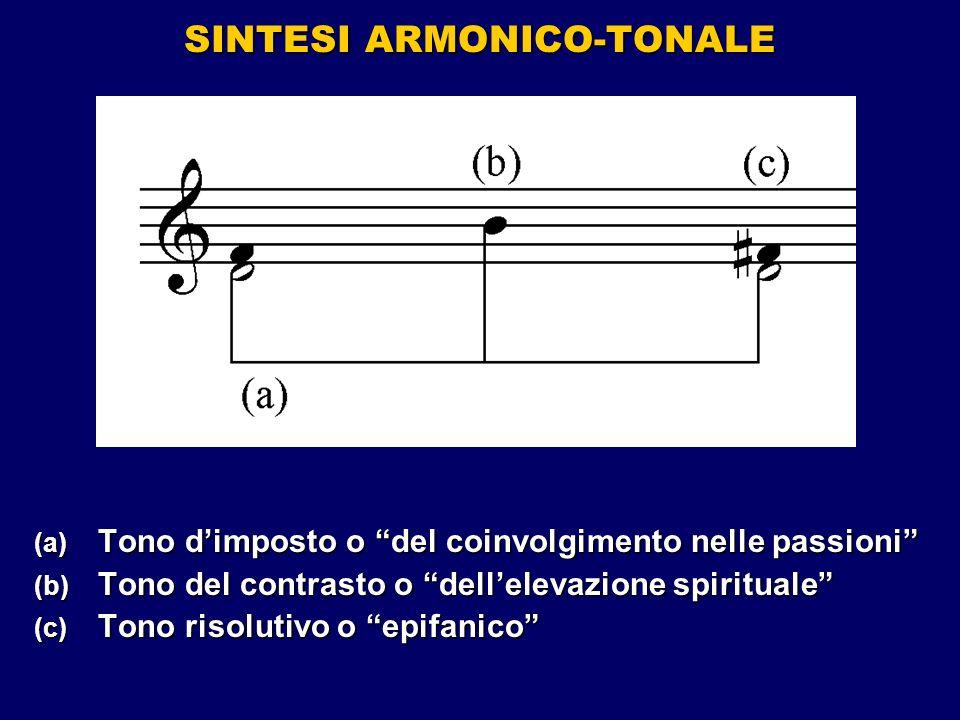 SINTESI ARMONICO-TONALE (a) Tono dimposto o del coinvolgimento nelle passioni (b) Tono del contrasto o dellelevazione spirituale (c) Tono risolutivo o