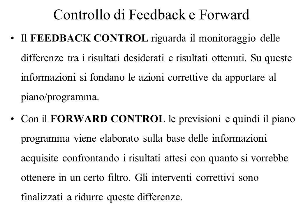 Controllo di Feedback e Forward Il FEEDBACK CONTROL riguarda il monitoraggio delle differenze tra i risultati desiderati e risultati ottenuti.