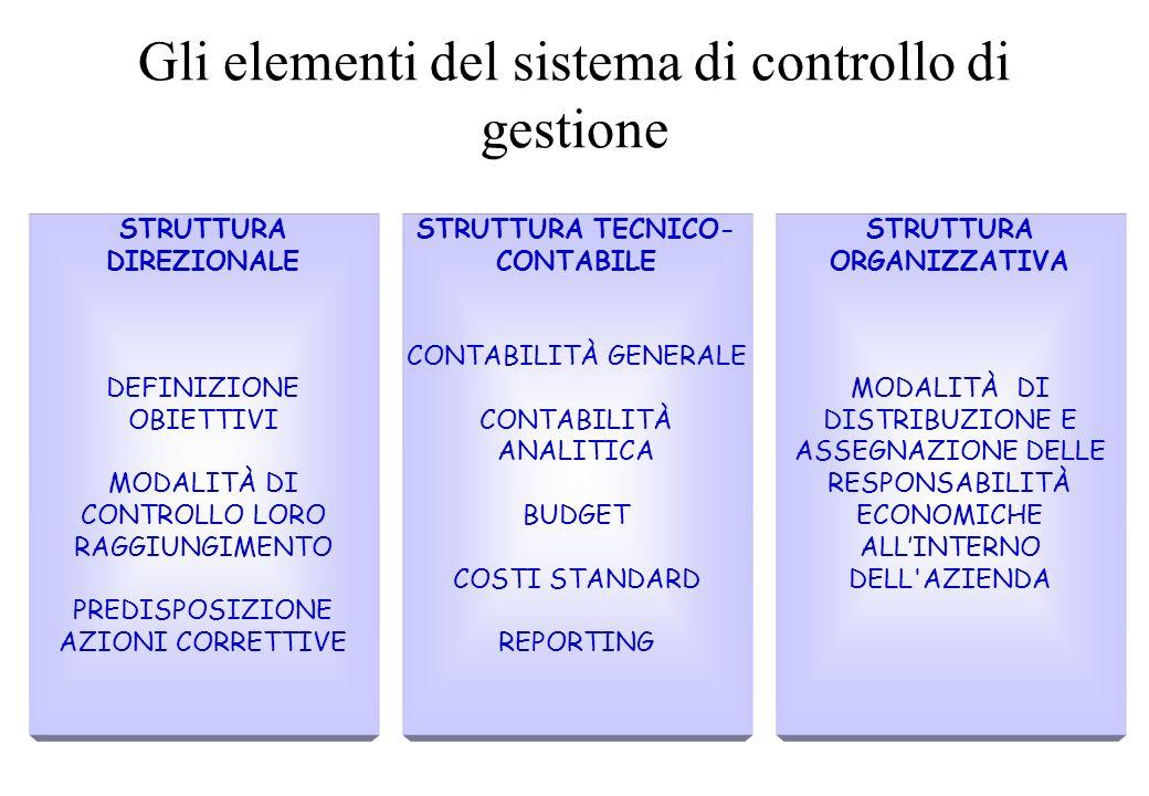 Gli elementi del sistema di controllo di gestione STRUTTURA ORGANIZZATIVA MODALITÀ DI DISTRIBUZIONE E ASSEGNAZIONE DELLE RESPONSABILITÀ ECONOMICHE ALLINTERNO DELL AZIENDA STRUTTURA TECNICO- CONTABILE CONTABILITÀ GENERALE CONTABILITÀ ANALITICA BUDGET COSTI STANDARD REPORTING STRUTTURA DIREZIONALE DEFINIZIONE OBIETTIVI MODALITÀ DI CONTROLLO LORO RAGGIUNGIMENTO PREDISPOSIZIONE AZIONI CORRETTIVE
