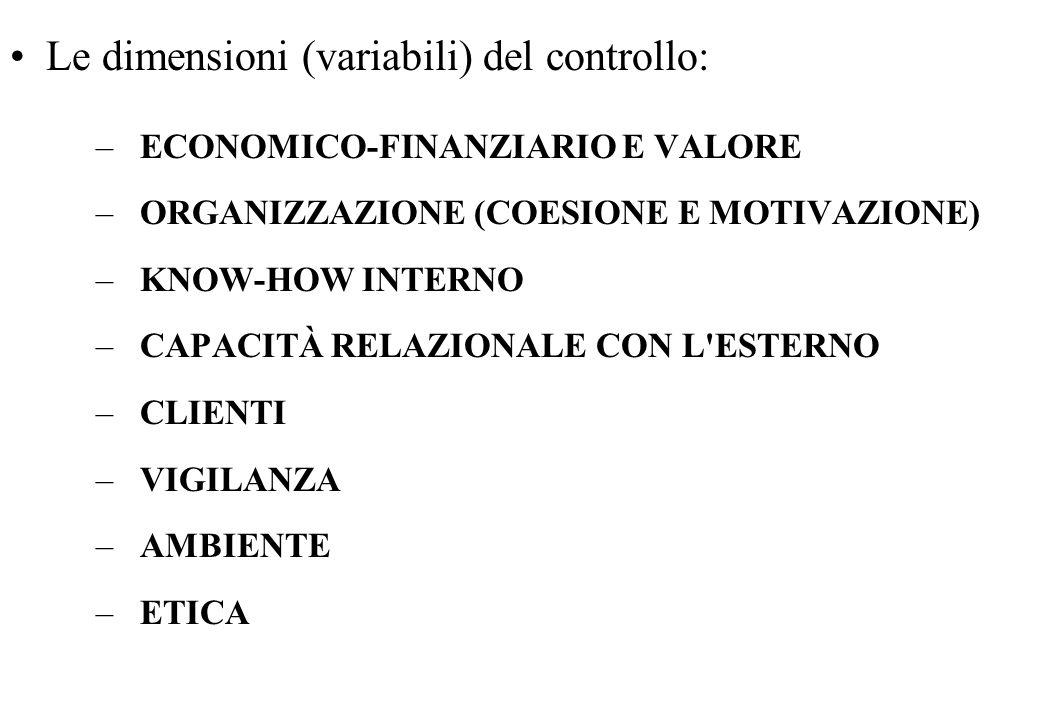 Le dimensioni (variabili) del controllo: –ECONOMICO-FINANZIARIO E VALORE –ORGANIZZAZIONE (COESIONE E MOTIVAZIONE) –KNOW-HOW INTERNO –CAPACITÀ RELAZIONALE CON L ESTERNO –CLIENTI –VIGILANZA –AMBIENTE –ETICA